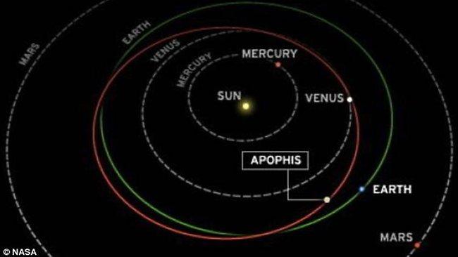 L'asteroide Apophis passa vicino alla Terra, salvi fino al 2036