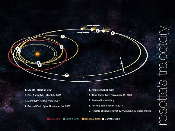 Missione Rosetta, sabotaggio alieno?